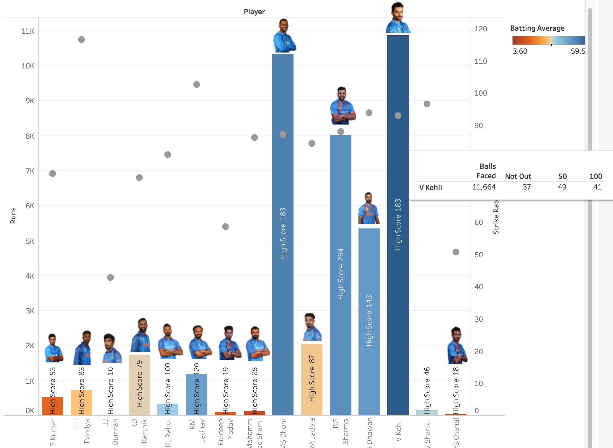 Weekly viz (1 1) India – World-cup 2019 Squad Statistical Viz